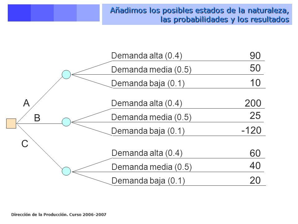 Dirección de la Producción. Curso 2006-2007 Añadimos los posibles estados de la naturaleza, las probabilidades y los resultados A B C Demanda alta (0.