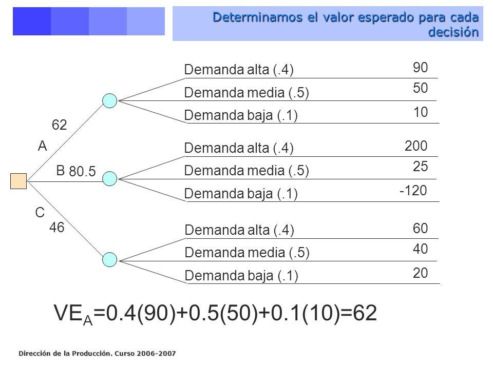 Dirección de la Producción. Curso 2006-2007 Demanda alta (.4) Demanda media (.5) Demanda baja (.1) Demanda alta (.4) Demanda media (.5) Demanda baja (