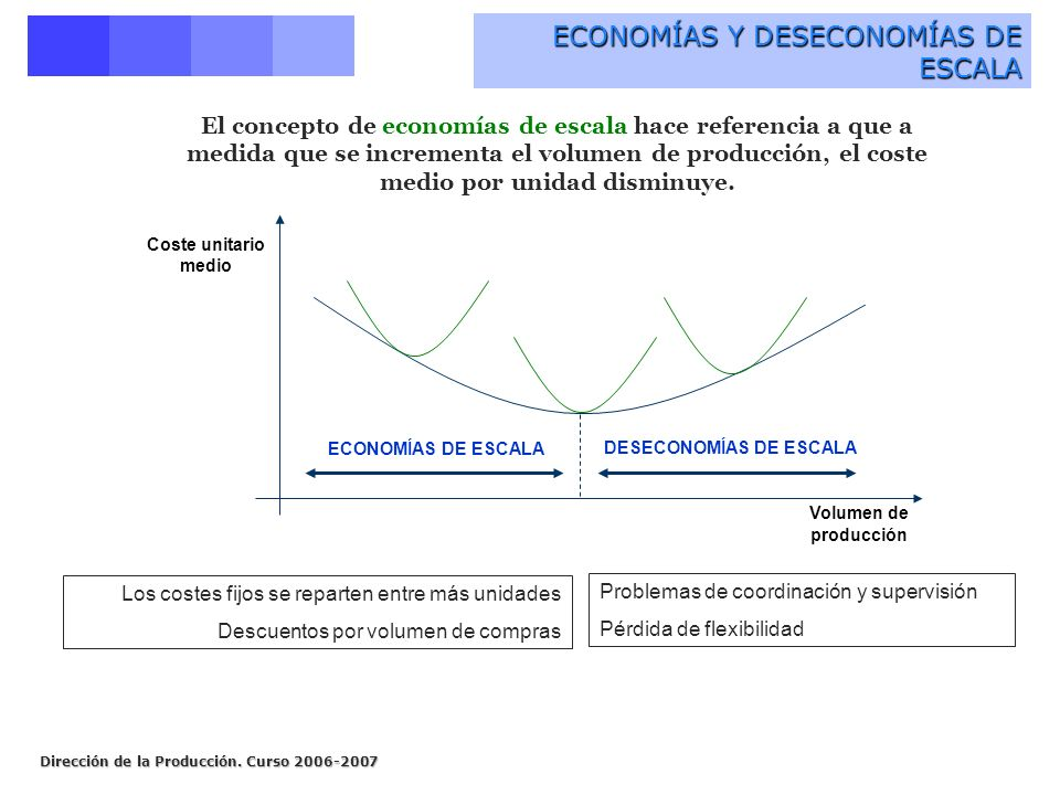 Dirección de la Producción. Curso 2006-2007 ECONOMÍAS Y DESECONOMÍAS DE ESCALA Coste unitario medio Volumen de producción ECONOMÍAS DE ESCALA DESECONO