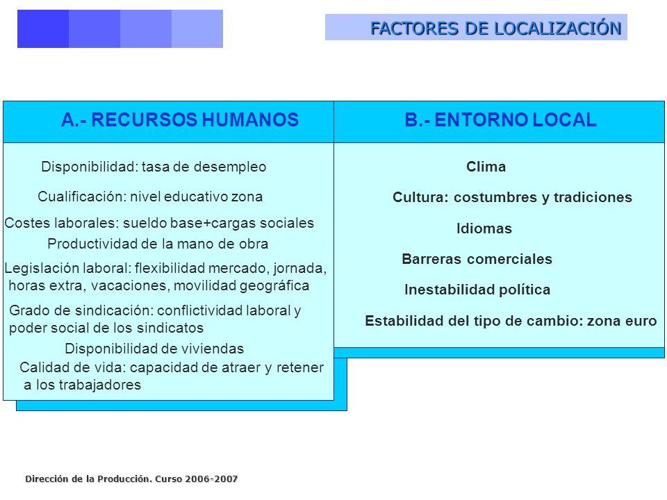 Dirección de la Producción. Curso 2006-2007 FACTORES DE LOCALIZACIÓN Disponibilidad: tasa de desempleo Cualificación: nivel educativo zona Costes labo