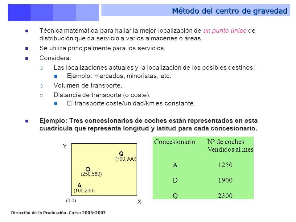 Dirección de la Producción. Curso 2006-2007 Método del centro de gravedad Técnica matemática para hallar la mejor localización de un punto único de di