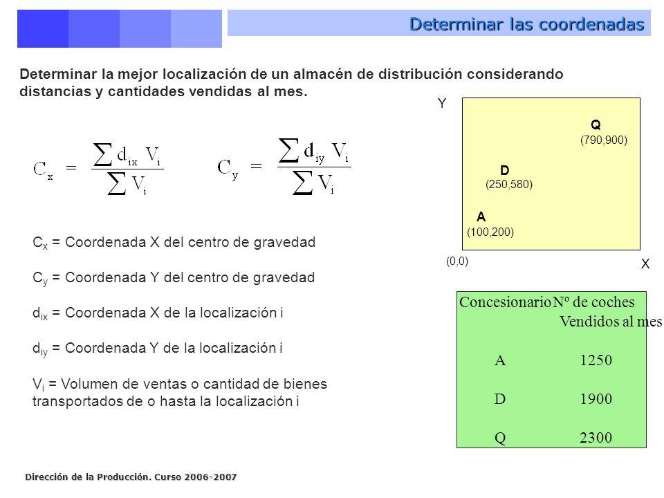 Dirección de la Producción. Curso 2006-2007 Determinar las coordenadas C x = Coordenada X del centro de gravedad C y = Coordenada Y del centro de grav