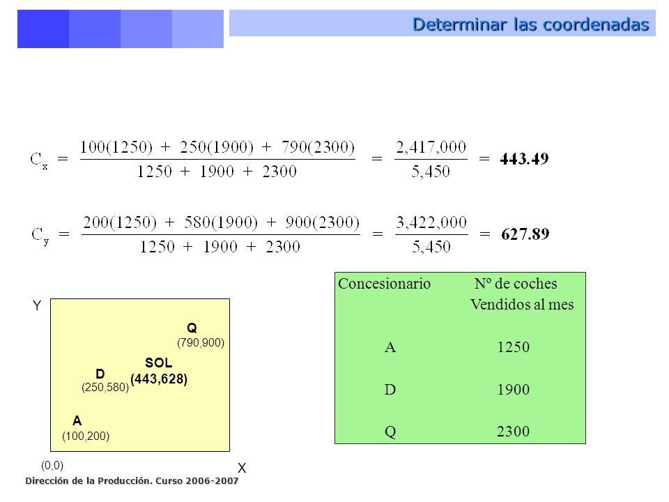 Dirección de la Producción. Curso 2006-2007 Determinar las coordenadas X Y A (100,200) D (250,580) Q (790,900) (0,0) ConcesionarioNº de coches Vendido