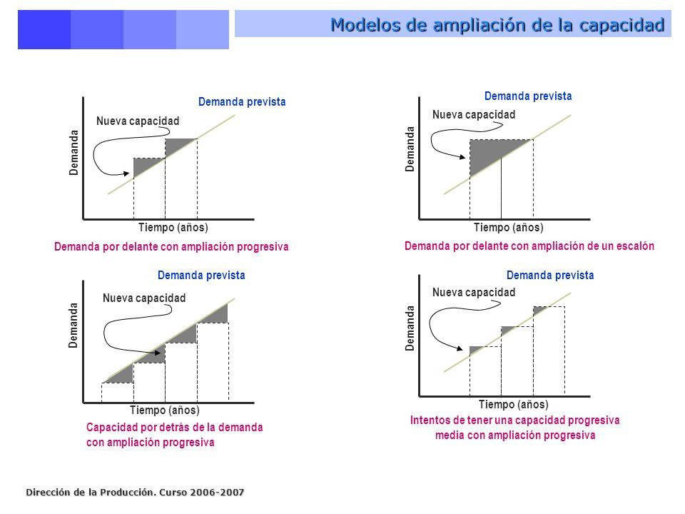 Dirección de la Producción. Curso 2006-2007 Modelos de ampliación de la capacidad Demanda prevista Tiempo (años) Demanda Nueva capacidad Demanda por d