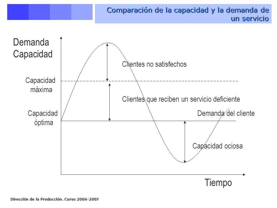 Dirección de la Producción. Curso 2006-2007 Comparación de la capacidad y la demanda de un servicio Demanda Capacidad Tiempo Clientes no satisfechos C