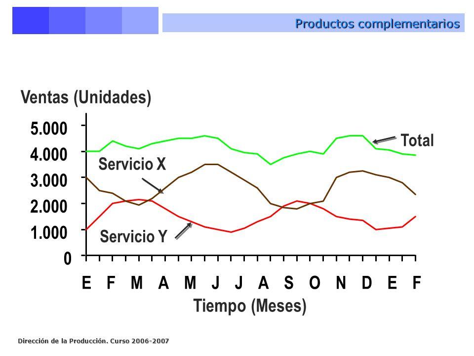 Dirección de la Producción. Curso 2006-2007 Productos complementarios Tiempo (Meses) Ventas (Unidades) Servicio Y Servicio X Total 0 1.000 2.000 3.000