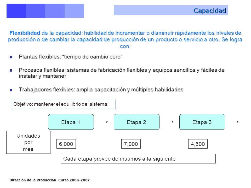 Dirección de la Producción. Curso 2006-2007 Flexibilidad de la capacidad: habilidad de incrementar o disminuir rápidamente los niveles de producción o