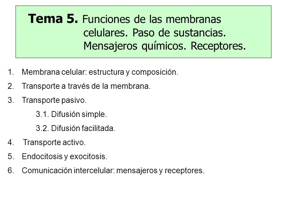 1.Membrana celular: estructura y composición. 2.Transporte a través de la membrana. 3.Transporte pasivo. 3.1. Difusión simple. 3.2. Difusión facilitad