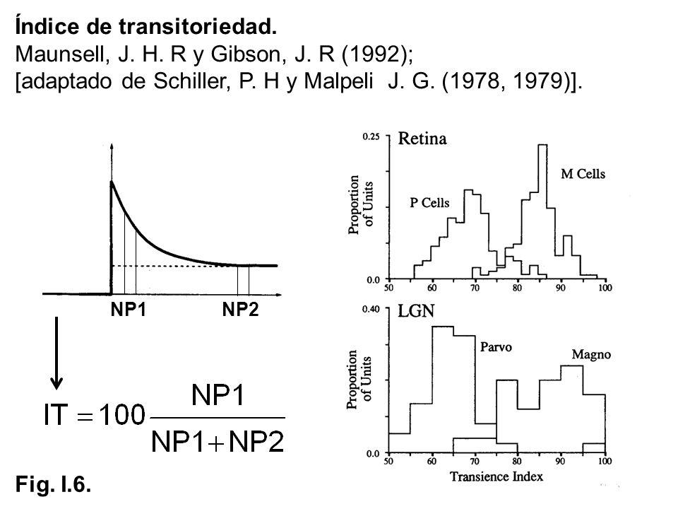 Índice de transitoriedad. Maunsell, J. H. R y Gibson, J. R (1992); [adaptado de Schiller, P. H y Malpeli J. G. (1978, 1979)]. NP1NP2 Fig. I.6.