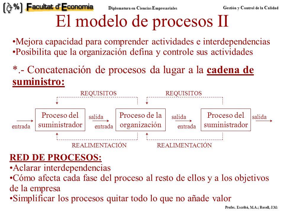 D iplomatura en C iencias E mpresariales G estión y C ontrol de la C alidad Profes. Escribá, M.A.; Rosell, J.M: El modelo de procesos I EMPRESA: conju