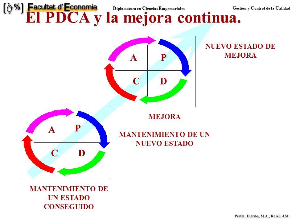 D iplomatura en C iencias E mpresariales G estión y C ontrol de la C alidad Profes. Escribá, M.A.; Rosell, J.M: Objetivos del PDCA Identificar los pro
