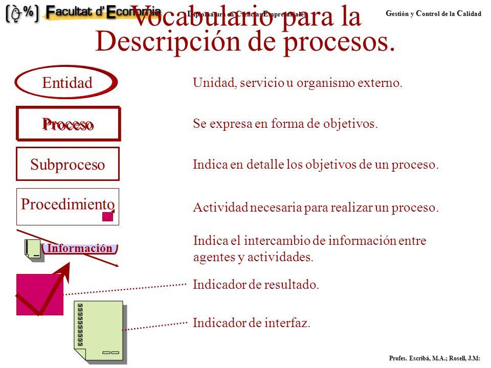 D iplomatura en C iencias E mpresariales G estión y C ontrol de la C alidad Profes. Escribá, M.A.; Rosell, J.M: Descripción de procesos. Permiten defi