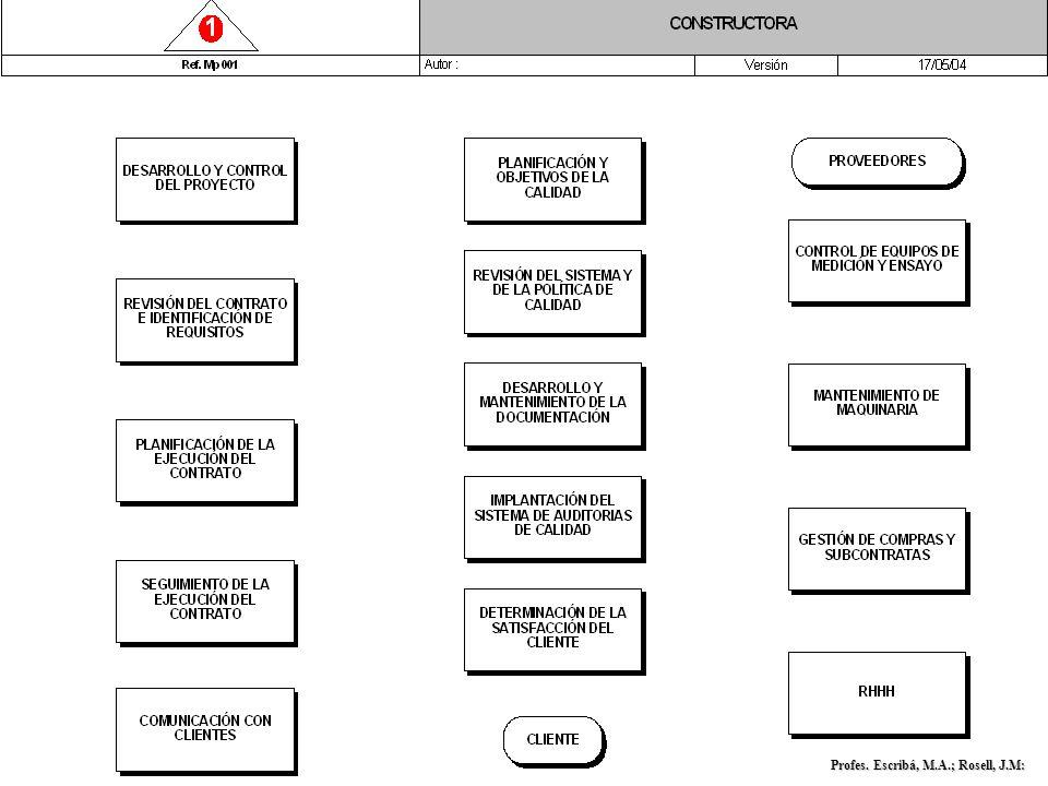 D iplomatura en C iencias E mpresariales G estión y C ontrol de la C alidad Profes. Escribá, M.A.; Rosell, J.M: Vocabulario para la Descripción de pro