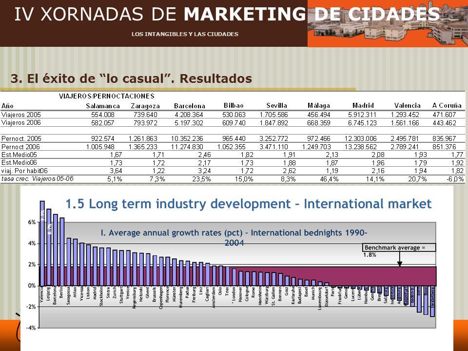 IV XORNADAS DE MARKETING DE CIDADES LOS INTANGIBLES Y LAS CIUDADES 3. El éxito de lo casual. Resultados