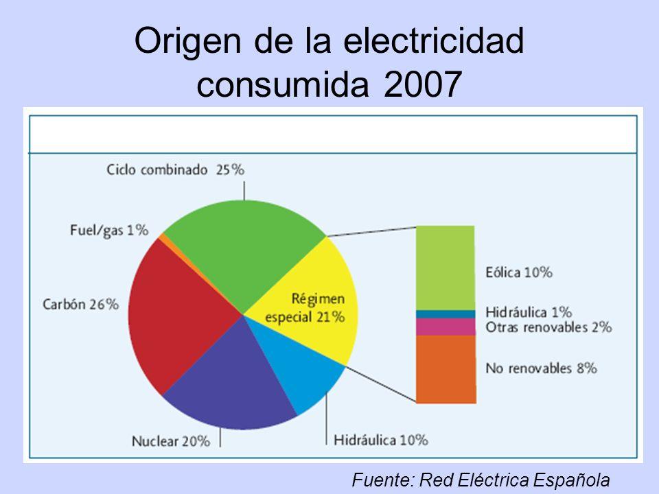 Origen de la electricidad consumida 2007 Fuente: Red Eléctrica Española