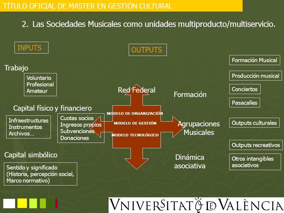 TÍTULO OFICIAL DE MASTER EN GESTIÓN CULTURAL 2.Las Sociedades Musicales como unidades multiproducto/multiservicio. INPUTS OUTPUTS Trabajo Capital físi