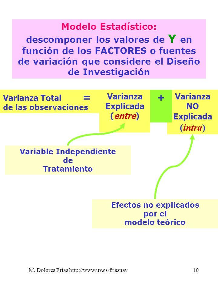 M. Dolores Frías http://www.uv.es/friasnav10 Modelo Estadístico: descomponer los valores de Y en función de los FACTORES o fuentes de variación que co