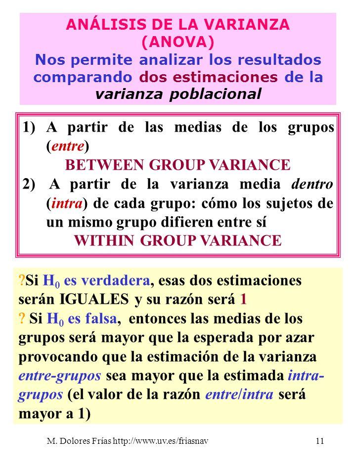 M. Dolores Frías http://www.uv.es/friasnav11 ANÁLISIS DE LA VARIANZA (ANOVA) Nos permite analizar los resultados comparando dos estimaciones de la var