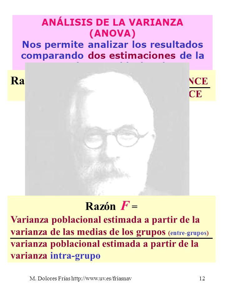 M. Dolores Frías http://www.uv.es/friasnav12 ANÁLISIS DE LA VARIANZA (ANOVA) Nos permite analizar los resultados comparando dos estimaciones de la var