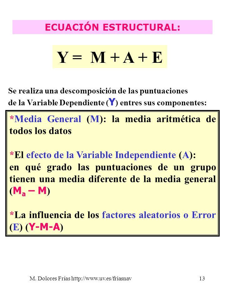 M. Dolores Frías http://www.uv.es/friasnav13 ECUACIÓN ESTRUCTURAL: Y = M + A + E Se realiza una descomposición de las puntuaciones de la Variable Depe