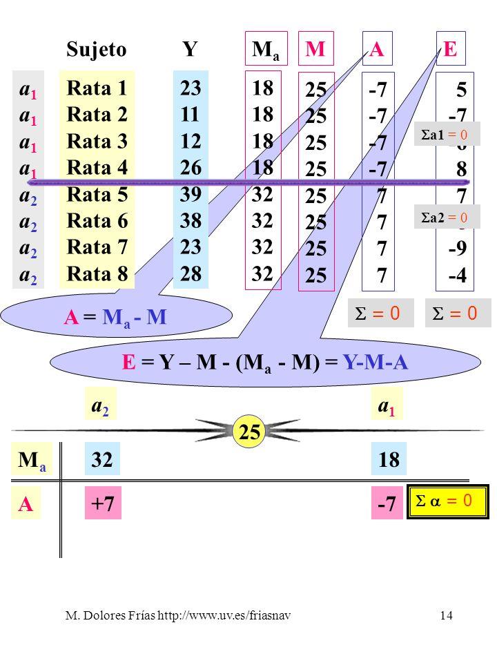 M. Dolores Frías http://www.uv.es/friasnav14 E = Y – M - (M a - M) = Y-M-A A = M a - M Sujeto Rata 1 Rata 2 Rata 3 Rata 4 Rata 5 Rata 6 Rata 7 Rata 8