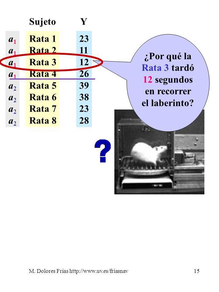M. Dolores Frías http://www.uv.es/friasnav15 Sujeto Rata 1 Rata 2 Rata 3 Rata 4 Rata 5 Rata 6 Rata 7 Rata 8 23 11 12 26 39 38 23 28 Y a1a1a1a1a2a2a2a2