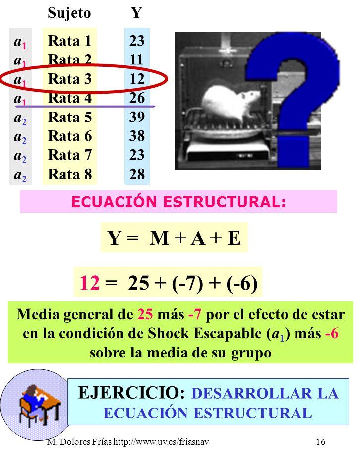 M. Dolores Frías http://www.uv.es/friasnav16 Sujeto Rata 1 Rata 2 Rata 3 Rata 4 Rata 5 Rata 6 Rata 7 Rata 8 23 11 12 26 39 38 23 28 Y a1a1a1a1a2a2a2a2