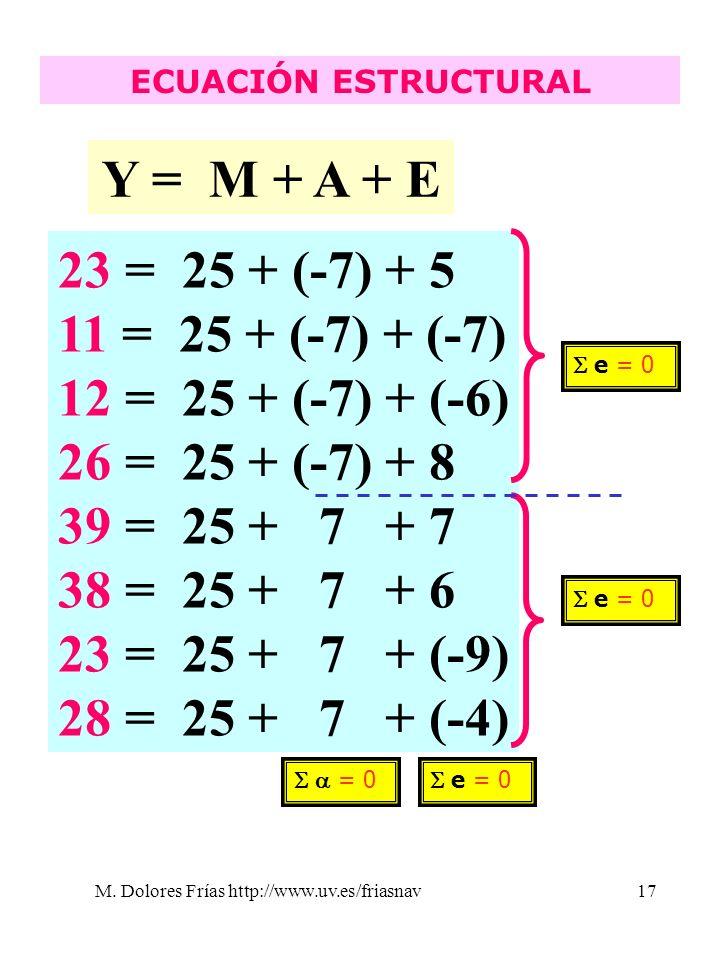 M. Dolores Frías http://www.uv.es/friasnav17 ECUACIÓN ESTRUCTURAL Y = M + A + E 23 = 25 + (-7) + 5 11 = 25 + (-7) + (-7) 12 = 25 + (-7) + (-6) 26 = 25