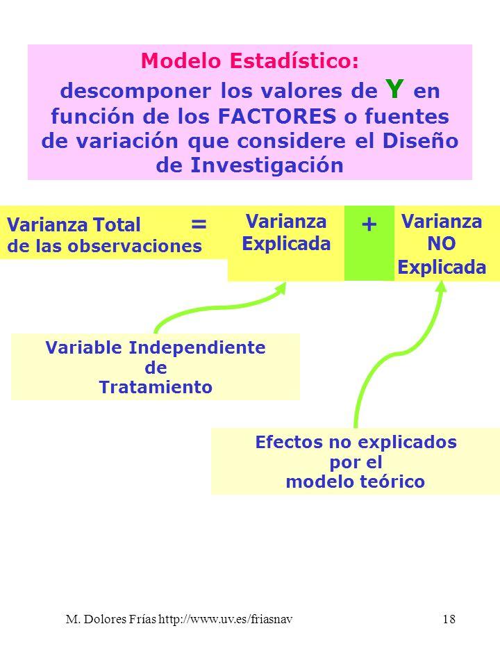 M. Dolores Frías http://www.uv.es/friasnav18 Modelo Estadístico: descomponer los valores de Y en función de los FACTORES o fuentes de variación que co