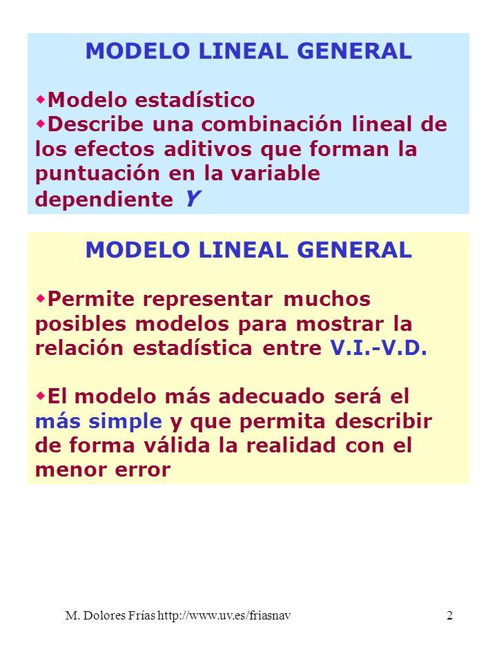 M. Dolores Frías http://www.uv.es/friasnav2 MODELO LINEAL GENERAL Modelo estadístico Describe una combinación lineal de los efectos aditivos que forma
