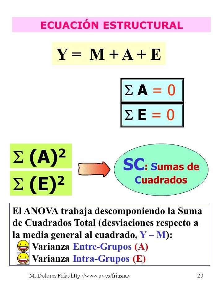 M. Dolores Frías http://www.uv.es/friasnav20 ECUACIÓN ESTRUCTURAL Y = M + A + E A = 0 E = 0 (A) 2 (E) 2 SC : Sumas de Cuadrados El ANOVA trabaja desco