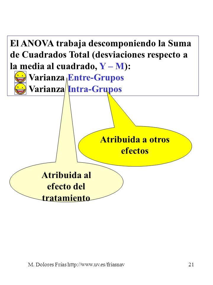 M. Dolores Frías http://www.uv.es/friasnav21 El ANOVA trabaja descomponiendo la Suma de Cuadrados Total (desviaciones respecto a la media al cuadrado,