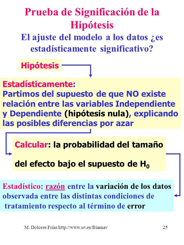 M. Dolores Frías http://www.uv.es/friasnav25 Prueba de Significación de la Hipótesis El ajuste del modelo a los datos ¿es estadísticamente significati