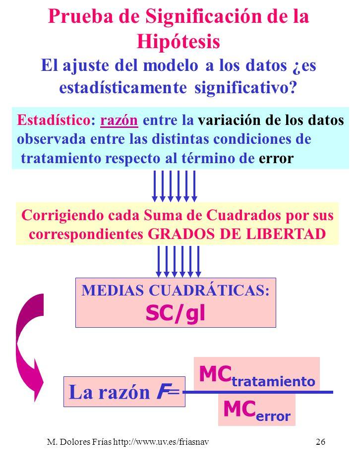 M. Dolores Frías http://www.uv.es/friasnav26 Prueba de Significación de la Hipótesis El ajuste del modelo a los datos ¿es estadísticamente significati