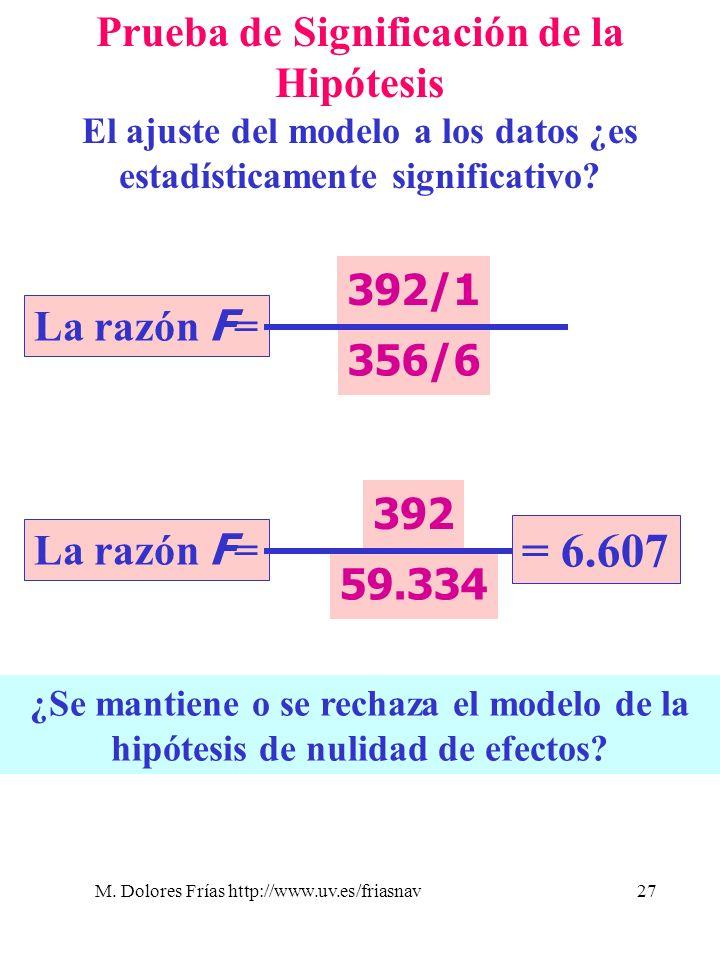 M. Dolores Frías http://www.uv.es/friasnav27 Prueba de Significación de la Hipótesis El ajuste del modelo a los datos ¿es estadísticamente significati