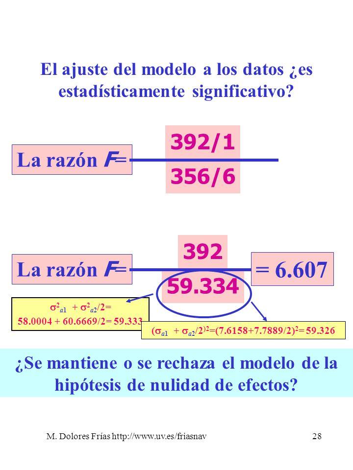 M. Dolores Frías http://www.uv.es/friasnav28 El ajuste del modelo a los datos ¿es estadísticamente significativo? La razón F = 392/1 356/6 La razón F