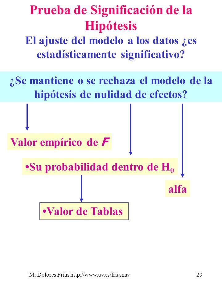 M. Dolores Frías http://www.uv.es/friasnav29 Prueba de Significación de la Hipótesis El ajuste del modelo a los datos ¿es estadísticamente significati