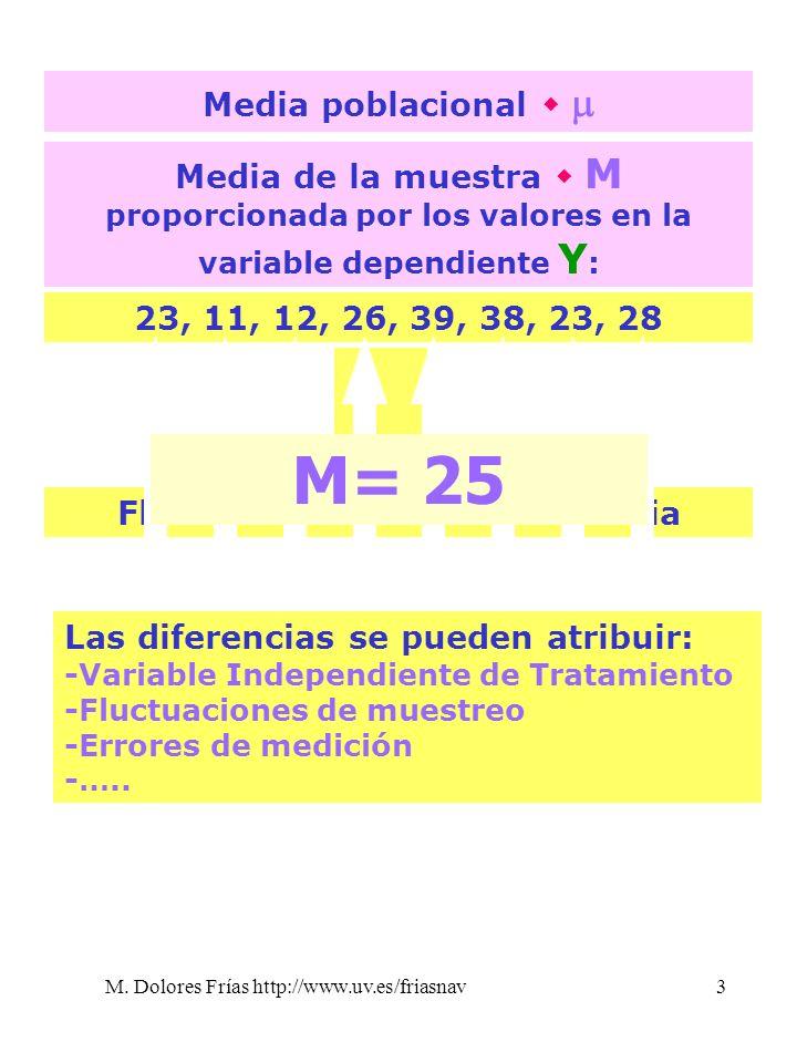 M. Dolores Frías http://www.uv.es/friasnav3 Media poblacional Media de la muestra M proporcionada por los valores en la variable dependiente Y : 23, 1