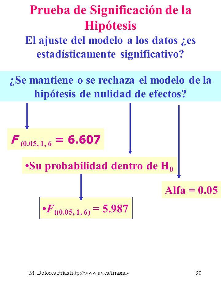 M. Dolores Frías http://www.uv.es/friasnav30 Prueba de Significación de la Hipótesis El ajuste del modelo a los datos ¿es estadísticamente significati