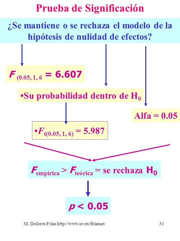 M. Dolores Frías http://www.uv.es/friasnav31 Prueba de Significación ¿Se mantiene o se rechaza el modelo de la hipótesis de nulidad de efectos? F (0.0