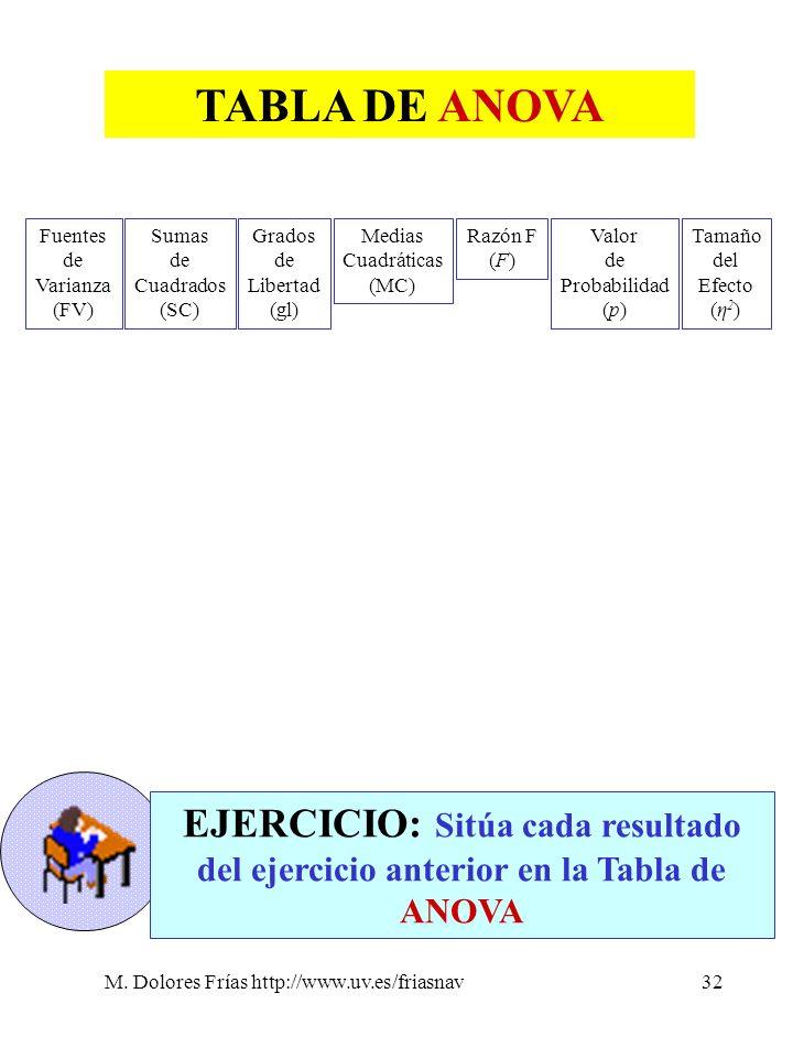 M. Dolores Frías http://www.uv.es/friasnav32 TABLA DE ANOVA Fuentes de Varianza (FV) Sumas de Cuadrados (SC) Grados de Libertad (gl) Medias Cuadrática