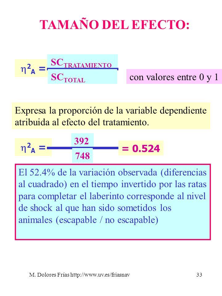 M. Dolores Frías http://www.uv.es/friasnav33 TAMAÑO DEL EFECTO: 2 A = SC TRATAMIENTO SC TOTAL con valores entre 0 y 1 Expresa la proporción de la vari
