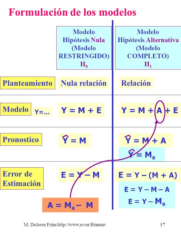 M. Dolores Frías http://www.uv.es/friasnav37 Formulación de los modelos Modelo Hipótesis Nula (Modelo RESTRINGIDO) H 0 Modelo Hipótesis Alternativa (M