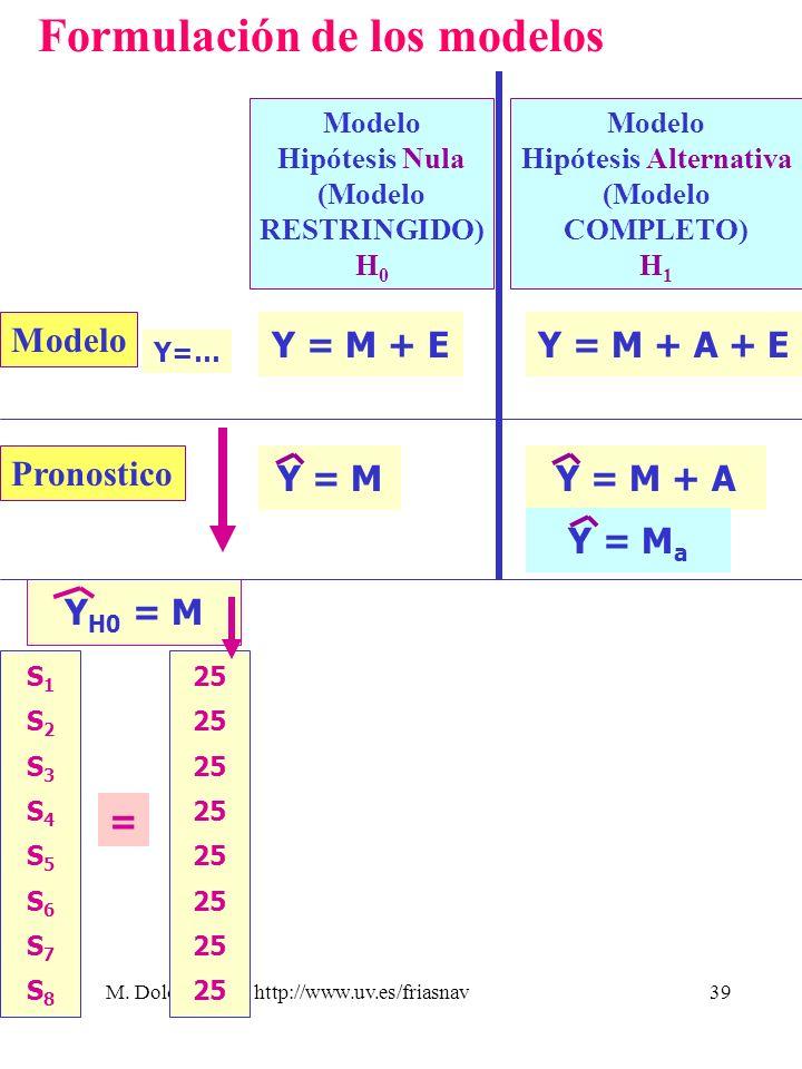 M. Dolores Frías http://www.uv.es/friasnav39 S1S2S3S4S5S6S7S8S1S2S3S4S5S6S7S8 = 25 Y H0 = M Formulación de los modelos Modelo Hipótesis Nula (Modelo R