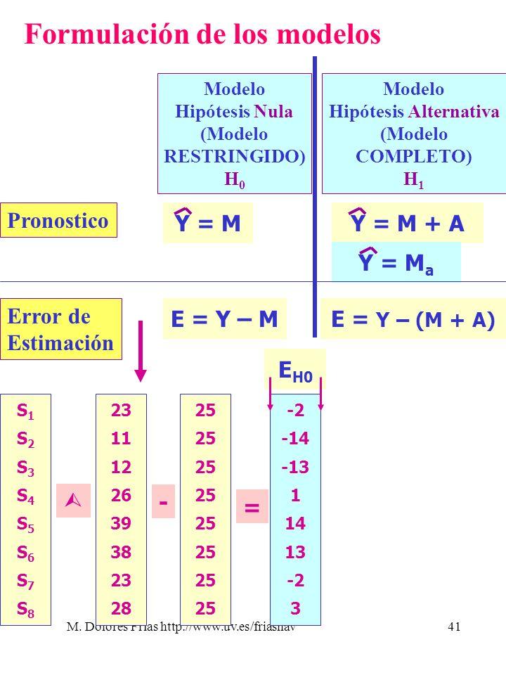 M. Dolores Frías http://www.uv.es/friasnav41 Formulación de los modelos Modelo Hipótesis Nula (Modelo RESTRINGIDO) H 0 Modelo Hipótesis Alternativa (M