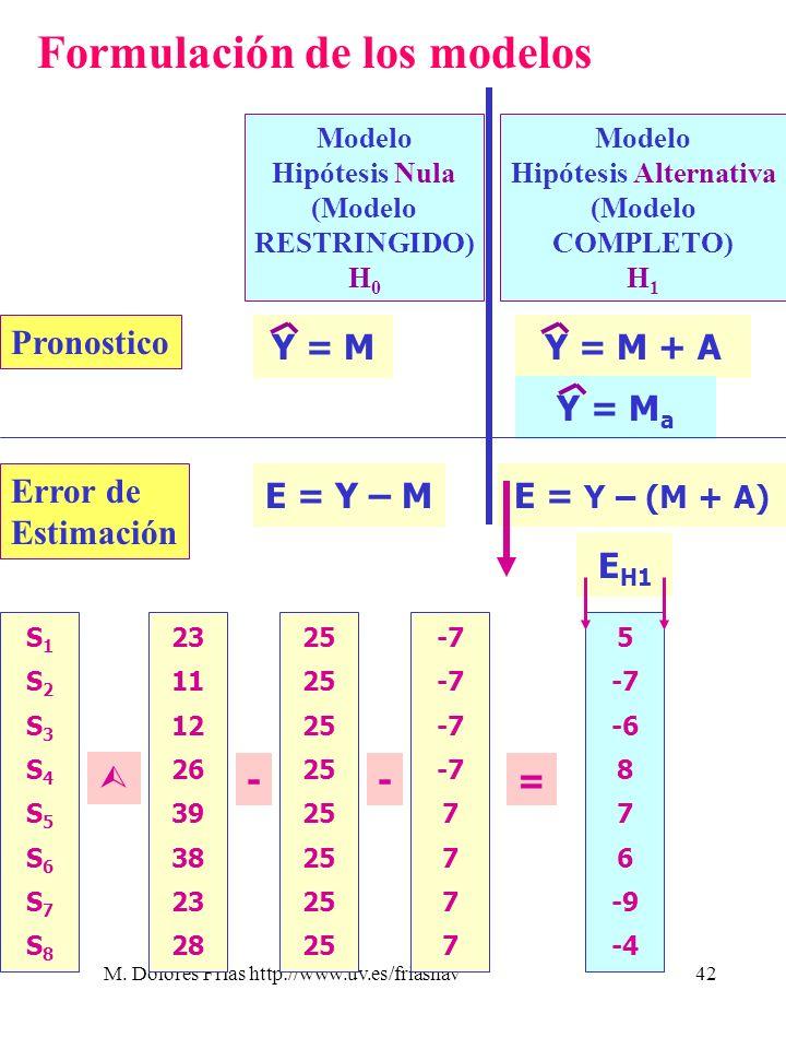 M. Dolores Frías http://www.uv.es/friasnav42 Formulación de los modelos Modelo Hipótesis Nula (Modelo RESTRINGIDO) H 0 Modelo Hipótesis Alternativa (M