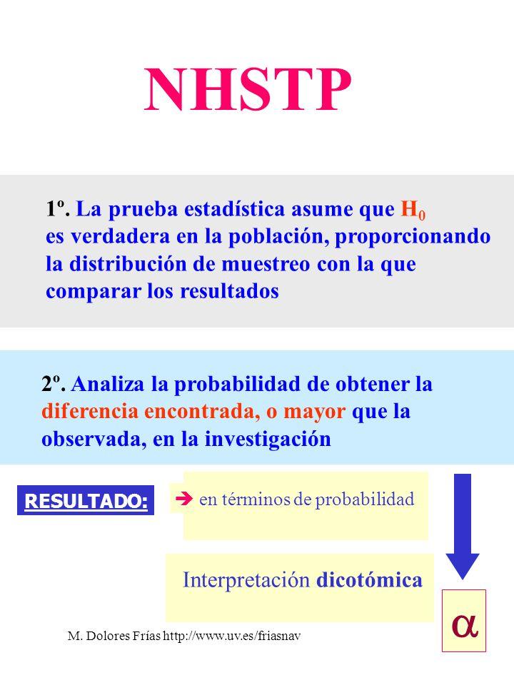 M. Dolores Frías http://www.uv.es/friasnav45 NHSTP 1º. La prueba estadística asume que H 0 es verdadera en la población, proporcionando la distribució