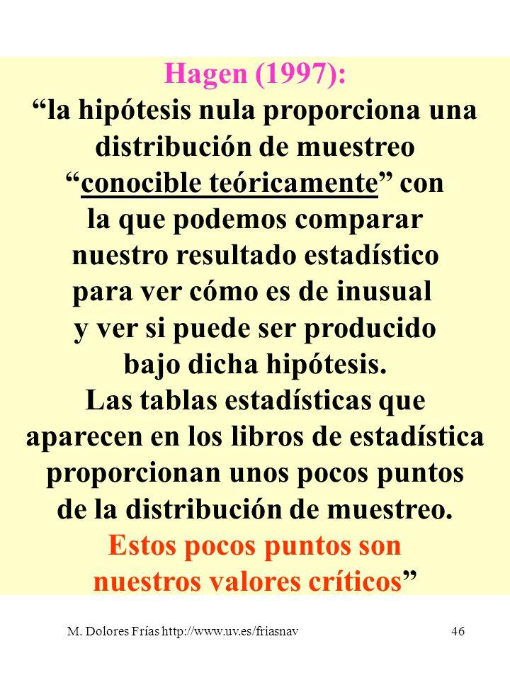 M. Dolores Frías http://www.uv.es/friasnav46 Hagen (1997): la hipótesis nula proporciona una distribución de muestreo conocible teóricamenteconocible