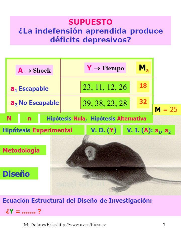 M. Dolores Frías http://www.uv.es/friasnav5 23, 11, 12, 26 39, 38, 23, 28 SUPUESTO ¿La indefensión aprendida produce déficits depresivos? Nn V. I. (A)