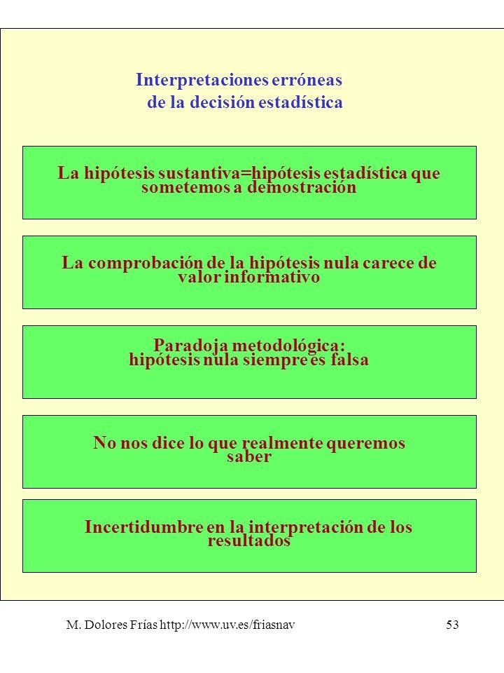 M. Dolores Frías http://www.uv.es/friasnav53 Interpretaciones erróneas de la decisión estadística La hipótesis sustantiva=hipótesis estadística que so